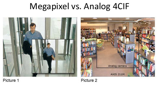 Megapixel vs Analog CCTV