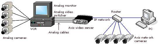 cctv upgrade ip video surveillance
